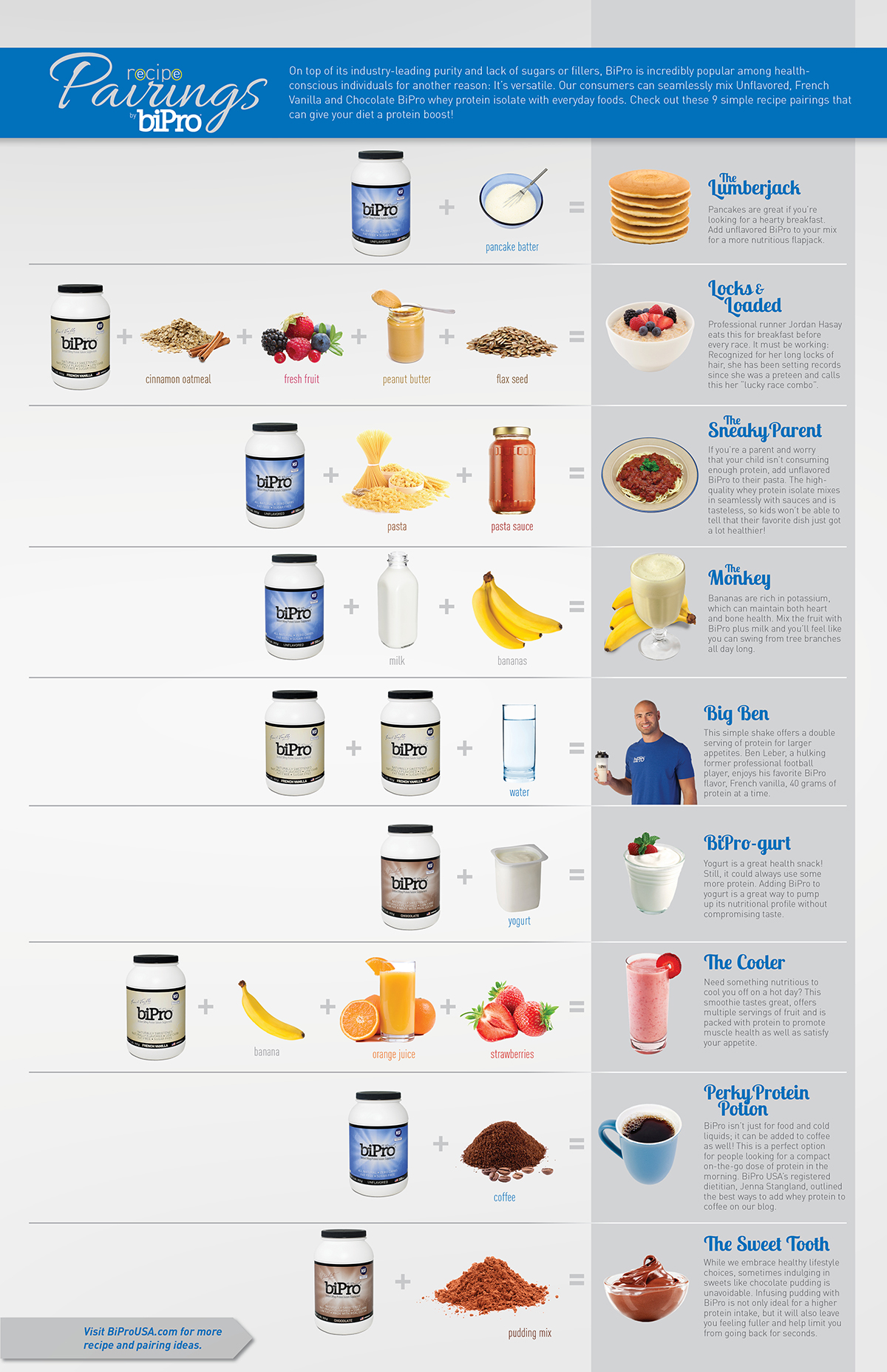 BiPro whey protein recipes